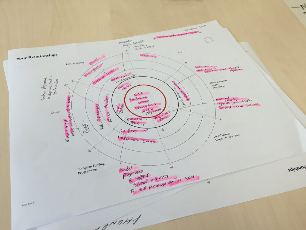 A brainstormed set of user journeys on a piece of paper