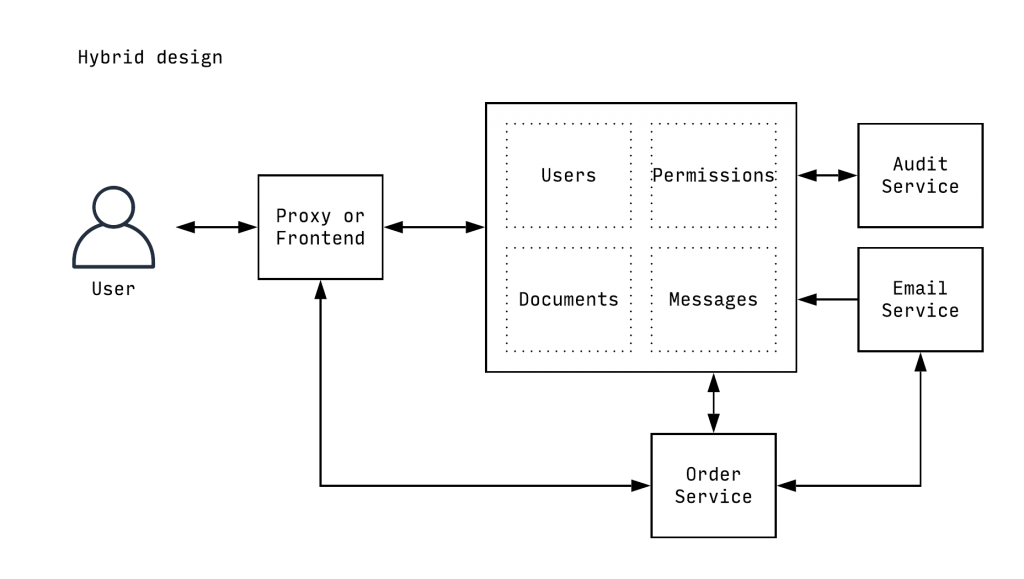 Illustration of the hybrid approach between monolith and microservices approach possible with Symfony 4