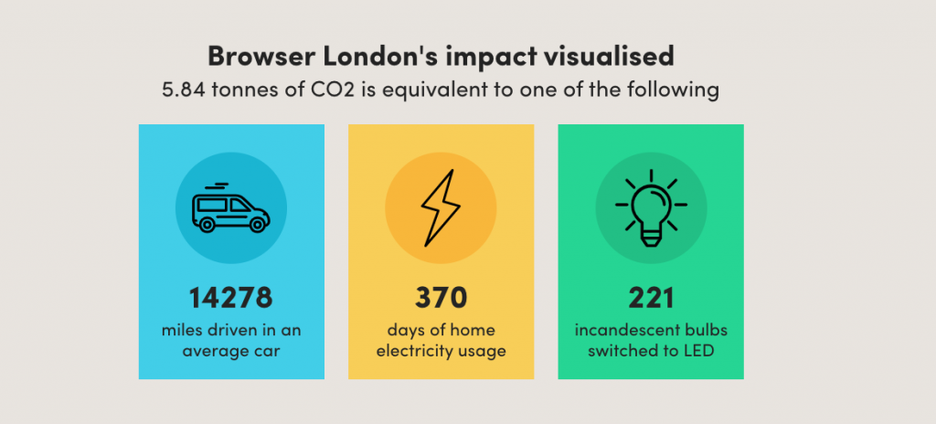 An illustration of Browser's carbon offsetting impact via Ecologi
