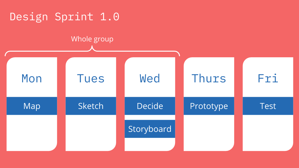Design sprint 1.0 day by day structure