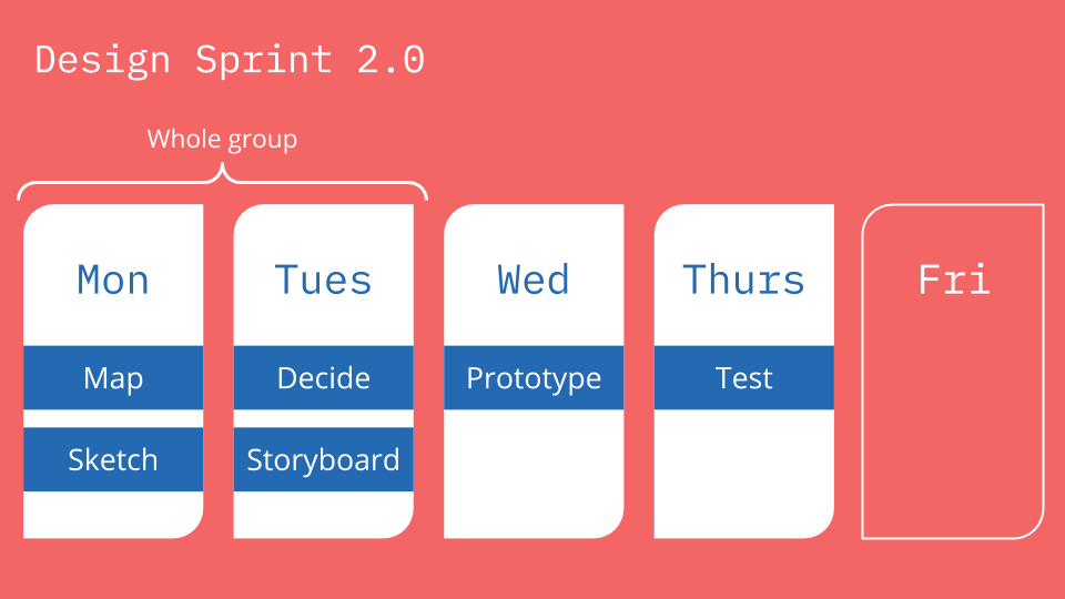 Design sprint 2.0 day by day structure
