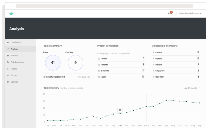 An example analytics dashboard for a document portal web app