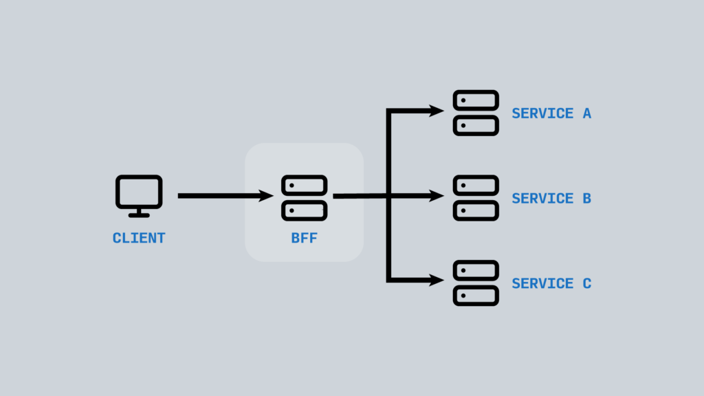 Diagram showing simple BFF (Back-end for Front-end) implementation