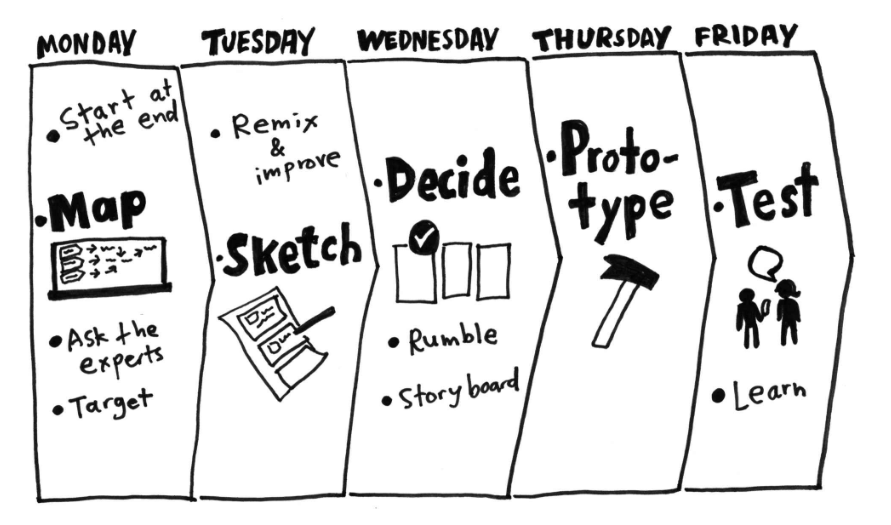 Design sprint process